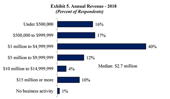 Exhibit 5. Annual Revenue - 2018