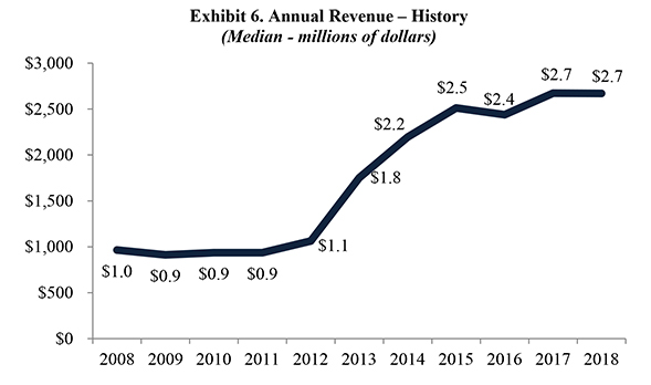 Exhibit 6. Annual Revenue – History