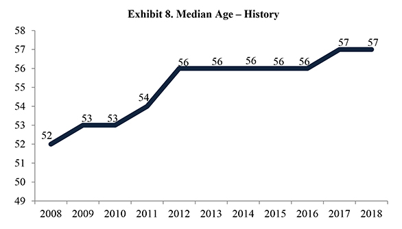 Exhibit 8. Median Age – History