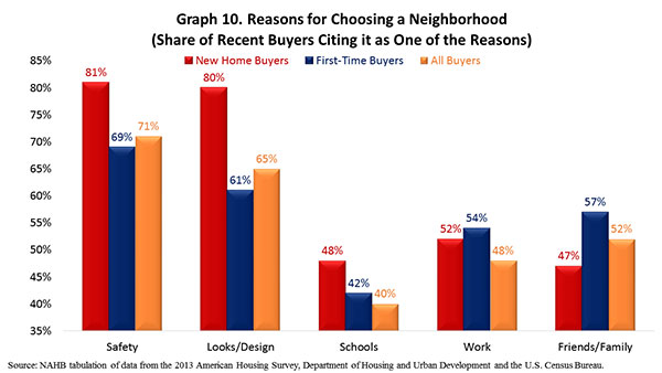 Graph 10. Reasons for Choosing a Neighborhood