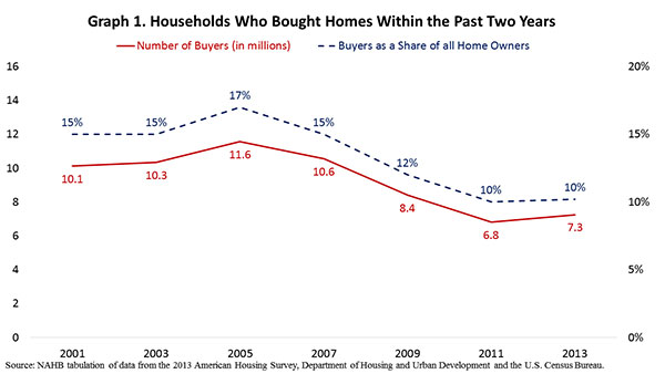 Graph 1. Households Who Bought Homes Within the Past Two Years
