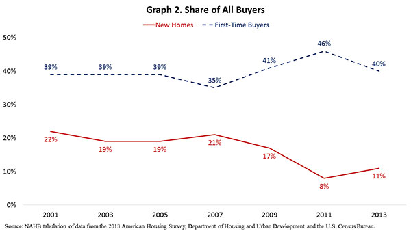 Graph 2. Share of All Buyers