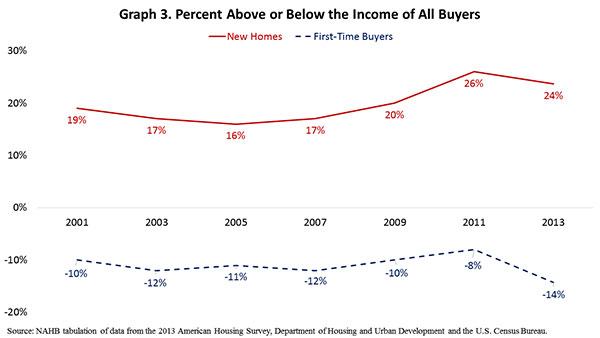 Graph 3. Percent Above or Below the Income of All Buyers