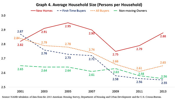 Graph 4. Average Household Size