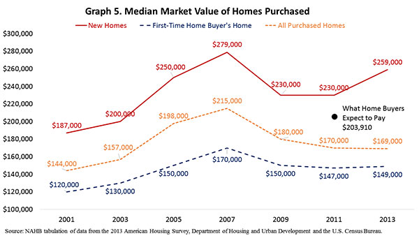 Graph 5. Median Market Value of Homes Purchased