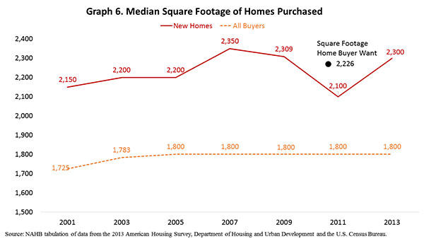Graph 6. Median Square Footage of Homes Purchased