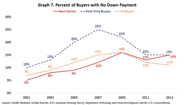 Graph 7. Percent of Buyers with No Down Payment