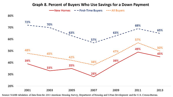 Graph 8. Percent of Buyers Who Use Savings for a Downpayment