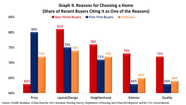 Graph 9. Reasons for Choosing a Home