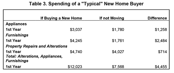 "Table 3. Spending of a ""Typical"" New Home Buyer"