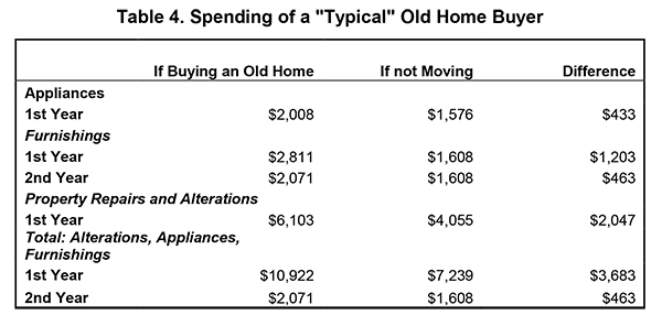 "Table 4. Spending of a ""Typical"" Old Home Buyer"