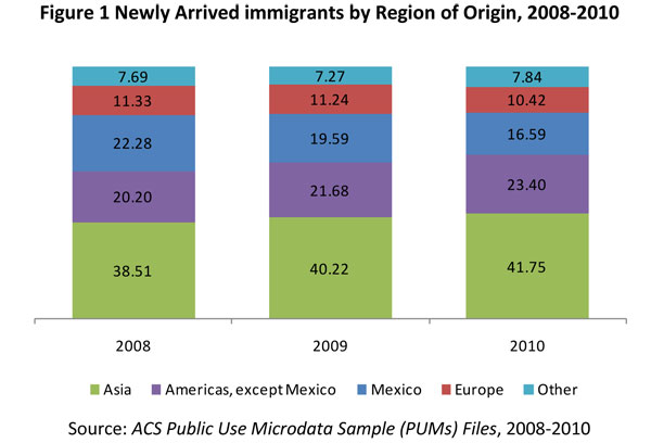 Figure 1. Newly Arrived Immigrants by Region of Origin, 2008-2010
