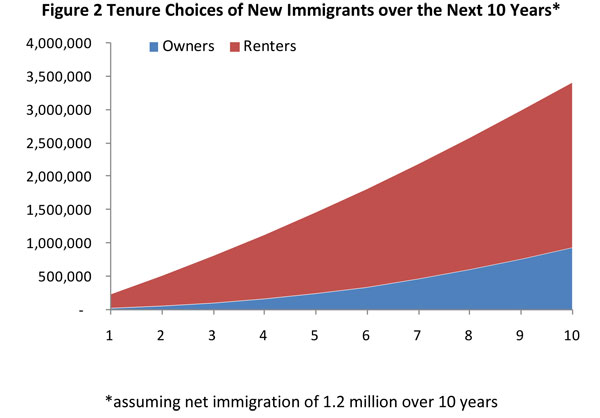 Figure 2. Tenure Choices of New Immigrants over the Next 10 Years