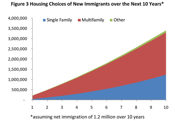 Figure 3. Housing Choices of New Immigrants over the Next 10 Years