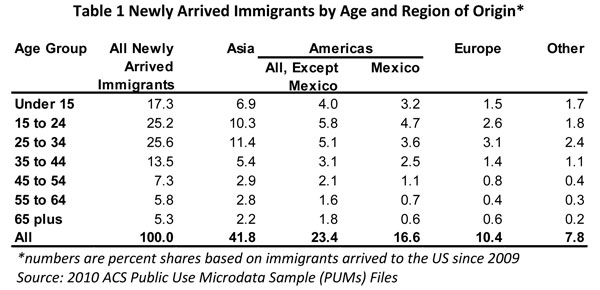 Table 1. Newly Arrived Immigrants by Age and Region of Origin