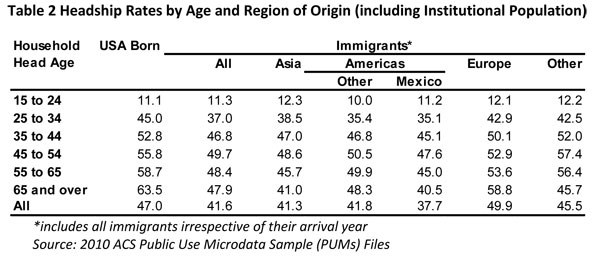 Table 2. Headship Rates by Age and Region of Origin (including institutional Population)