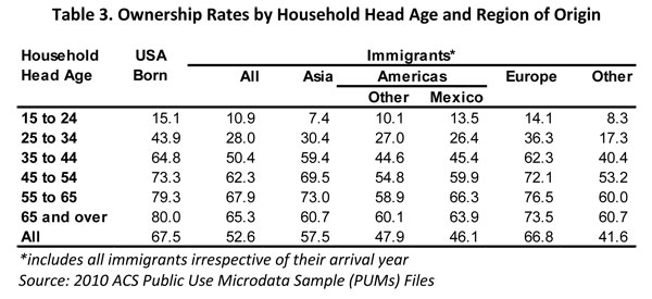 Table 3. Ownership Rates by Household Head Age and Region of Origin