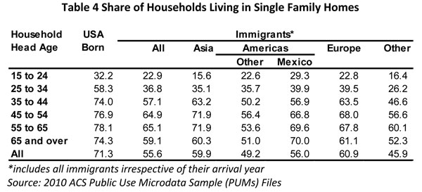Table 4. Share of Households Living in Single Family Homes