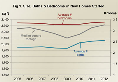 Figure 1. Size, Baths & Bedrooms in New Homes Started