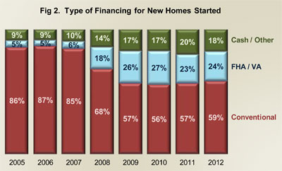 Figure 2. Type of Financing for New Home Started