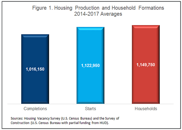 Figure 1. Housing Production and Household Formations - 2014-2017 Averages