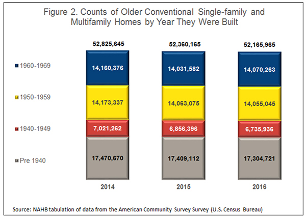 Figure 2. Counts of Older Conventional Single-Family and Multifamily Homes by Year They Were Built