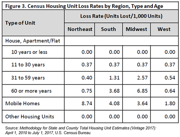 Figure 3. Census Housing Unit Loss Rates by Region, Type and Age