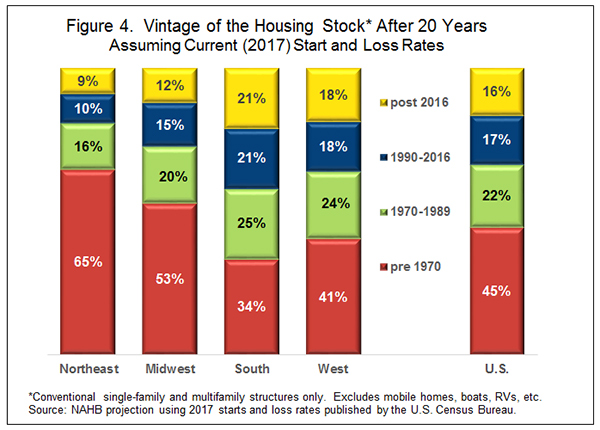 Figure 4. Vintage of the Housing Stock* After 20 Years Assuming Current (2017) Start and Loss Rates