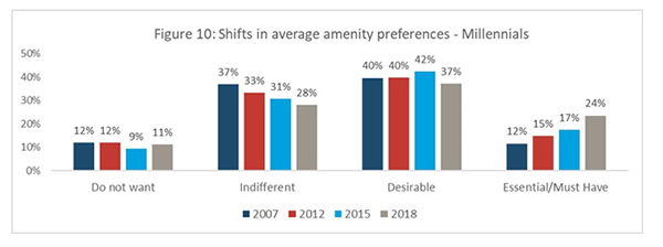 Figure 10: Shifts in average amenity preferences - Millennials