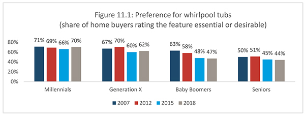 Figure 11.1: Preference for whirlpool tubs (share of home buyers rating the feature essential or desirable)