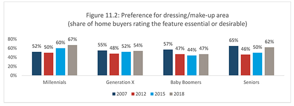 Figure 11.2: Preference for dressing/make-up area (share of home buyers rating the feature essential or desirable)