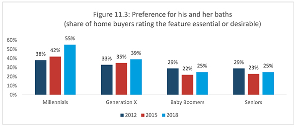 Figure 11.3: Preference for his and her baths (share of home buyers rating the feature essential or desirable)