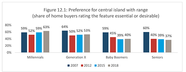Figure 12.1: Preference for central island with range (share of home buyers rating the feature essential or desirable)