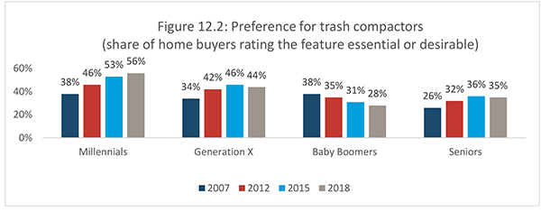 Figure 12.2: Preference for trash compactors (share of home buyers rating the feature essential or desirable)