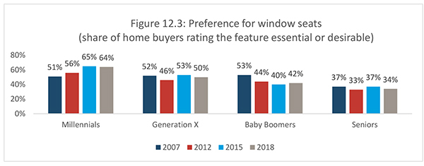 Figure 12.3: Preference for window seats (share of home buyers rating the feature essential or desirable)