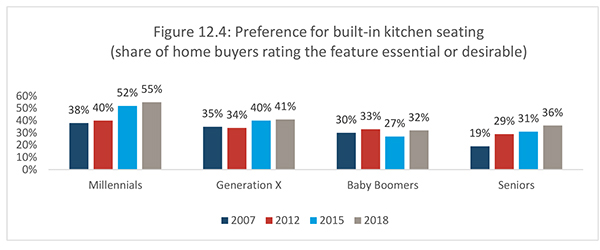 Figure 12.4: Preference for built-in kitchen seating (share of home buyers rating the feature essential or desirable)