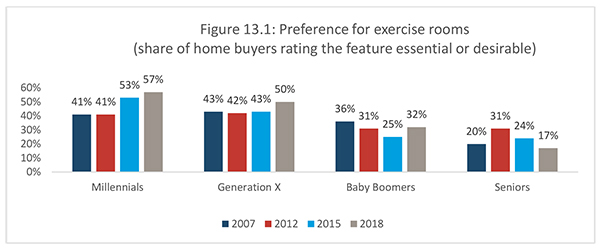 Figure 13.1: Preference for exercise rooms (share of home buyers rating the feature essential or desirable)