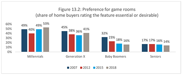 Figure 13.2: Preference for game rooms (share of home buyers rating the feature essential or desirable)