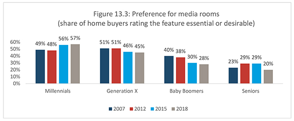 Figure 13.3: Preference for media rooms (share of home buyers rating the feature essential or desirable)