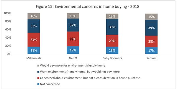 Figure 15: Environmental concerns in home buying - 2018