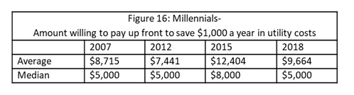 Figure 16: Millennials- Amount willing to pay up front to save $1,000 a year in utility costs
