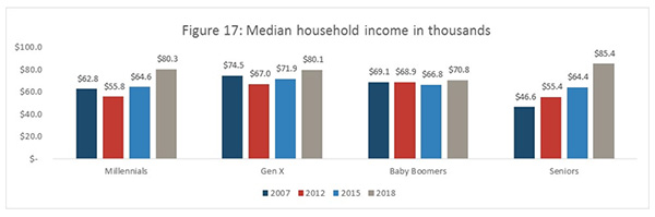 Figure 17: Median household income in thousands