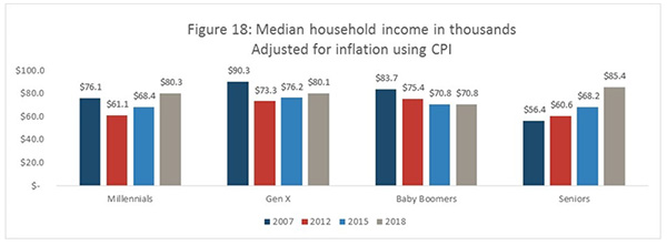 Figure 18: Median household income in thousands - Adjusted for inflation using CPI