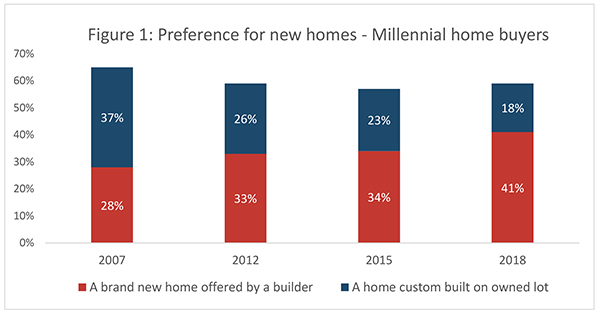 Figure 1: Preference for new homes - Millennial home buyers