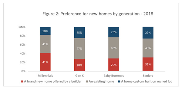 Figure 2: Preference for new homes by generation - 2018