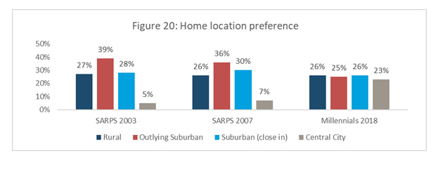 Figure 20: Home location preference