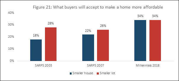 Figure 21: What buyers will accept to make a home more affordable