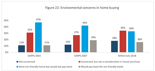 Figure 22: Environmental concerns in home buying