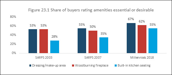 Figure 23.1 Share of buyers rating amenities essential or desirable