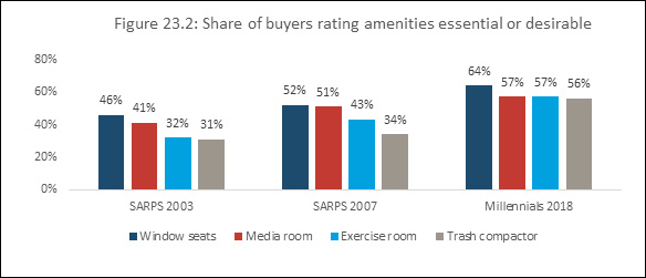 Figure 23.2: Share of buyers rating amenities essential or desirable